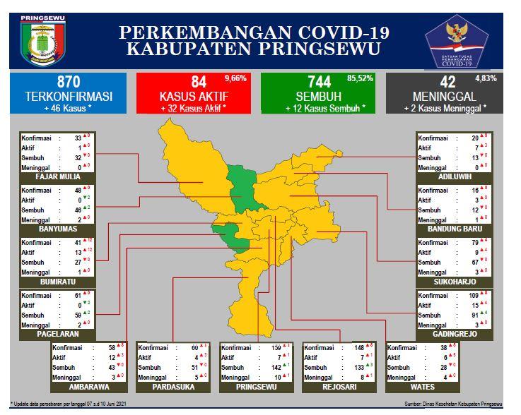 Data Perkembangan Covid-19 Per Kecamatan